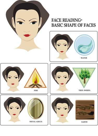 Yang Mana Bentuk Wajah Anda?