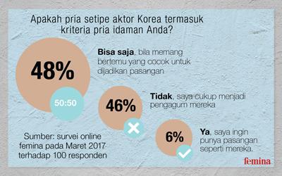 48% Wanita Mengaku Aktor Korea Termasuk Kriteria Pria Idamannya!
