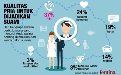 Jujur, Itulah Kriteria Pria yang Dicari Wanita untuk Dijadikan Suami