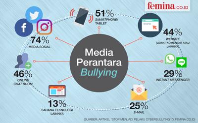 Infografis: Ini Jenis Hinaan dan Kata-Kata yang Sering Digunakan oleh Para Pelaku Bullying di Media Sosial