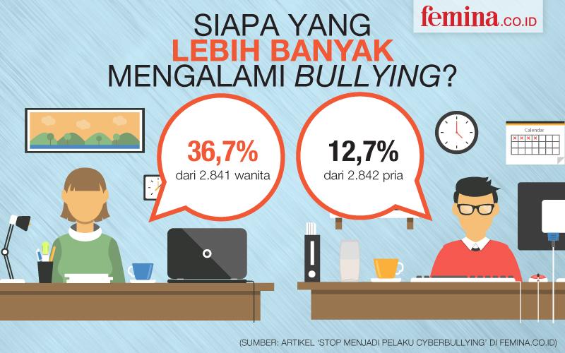 Cyberbullying Animation Bullying