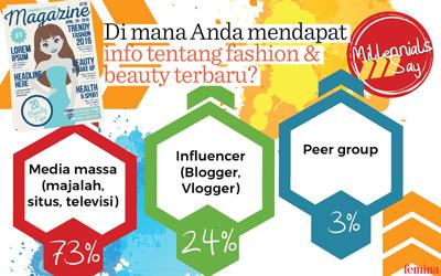 Media Massa Menjadi Pilihan Millennials untuk Mendapatkan Info Fashion & Beauty Terbaru