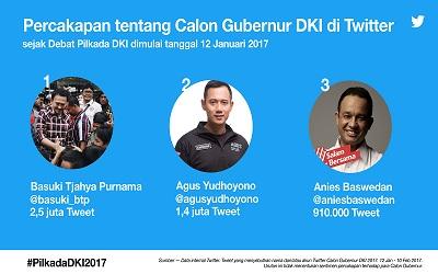 Basuki Tjahaja Purnama, Calon Gubernur DKI Jakarta Terpopuler Versi Twitter