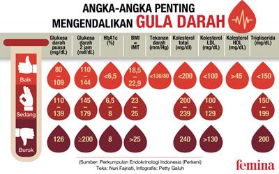 Wajib Tahu untuk Hindari Diabetes atau Sakit Gula! Ini Angka-angka Penting Mengendalikan Gula Darah