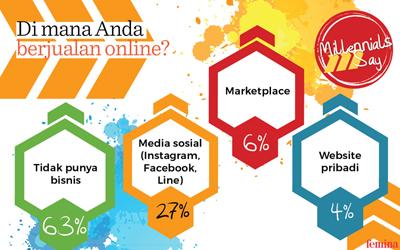 Media Sosial Menjadi Pilihan Millennial Untuk Tempat Berjualan Online