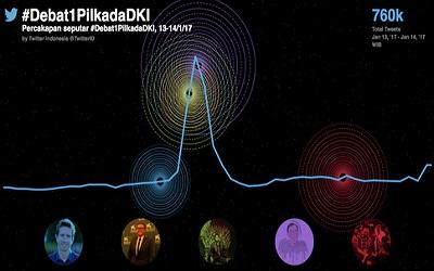 Twitter Ungkap 3 Fakta Menarik tentang Debat 1 Pilkada DKI Jakarta