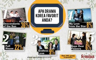 5 Drama Korea Favorit Berdasarkan Polling Femina