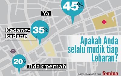 45% Pembaca Femina Selalu Mudik
